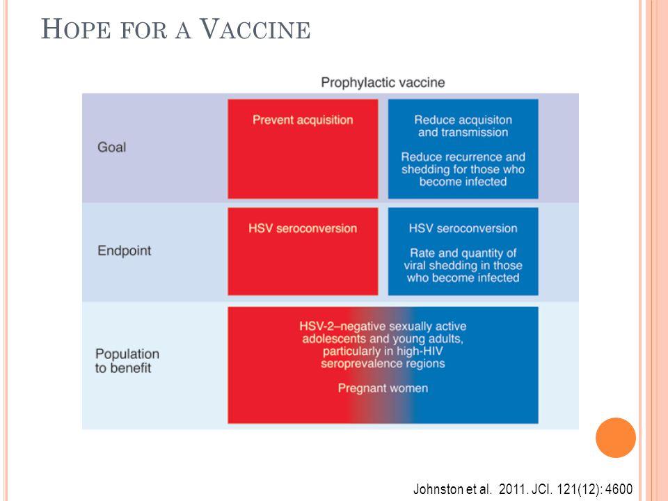 Hope for a Vaccine Johnston et al. 2011. JCI. 121(12): 4600