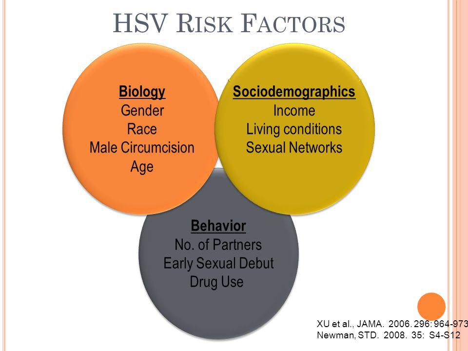 HSV Risk Factors Biology Gender Race Male Circumcision Age