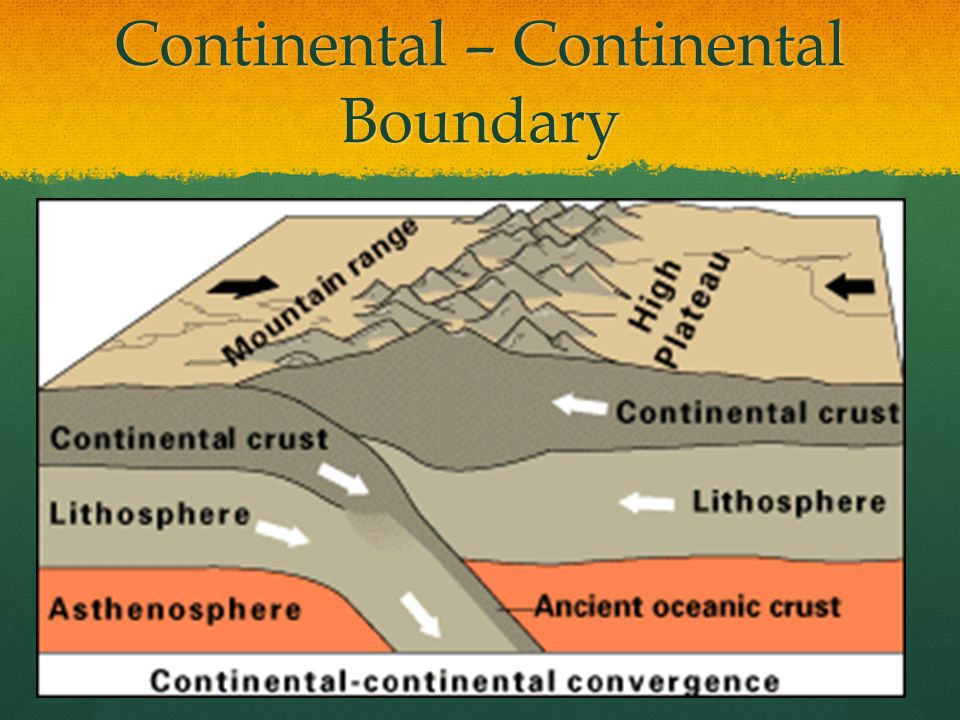 Continental – Continental Boundary