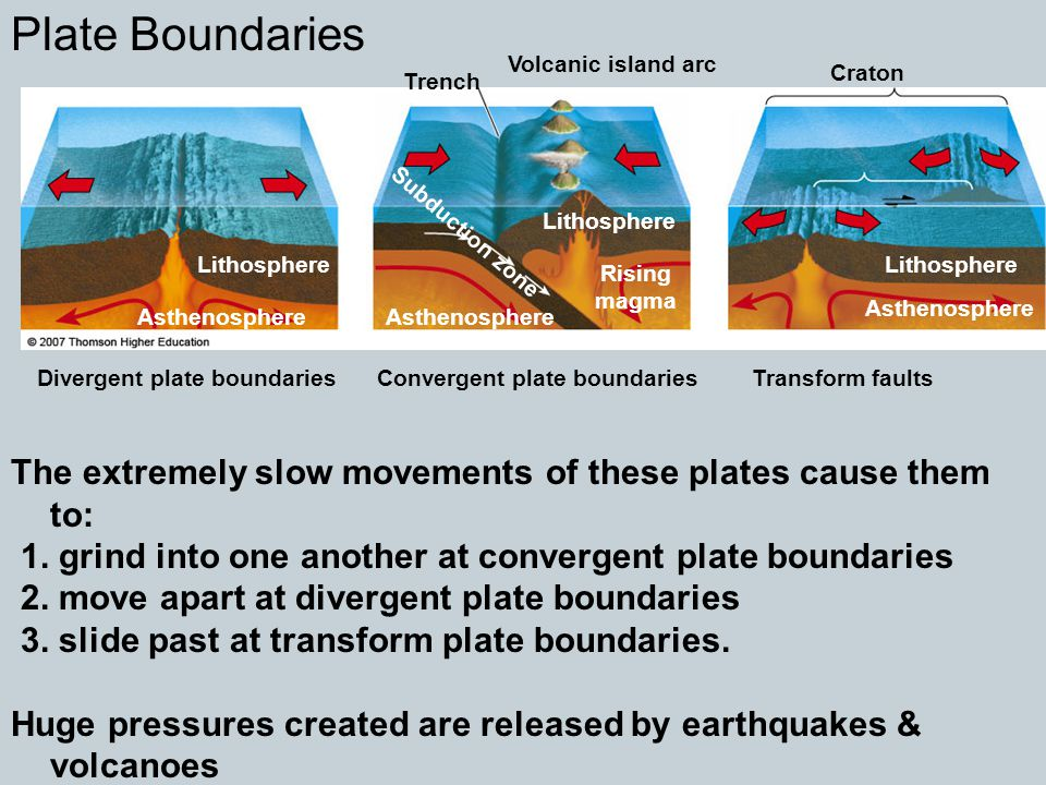 Plate Boundaries Volcanic island arc. Craton. Trench. Lithosphere. Subduction zone. Lithosphere.
