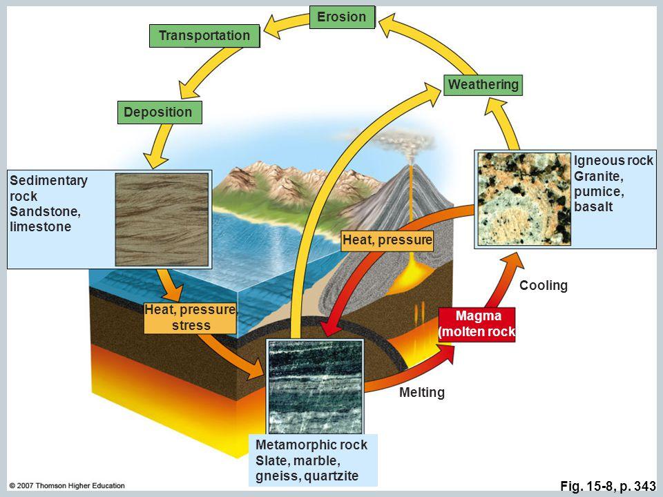 Erosion Transportation Heat, pressure, stress Magma (molten rock)