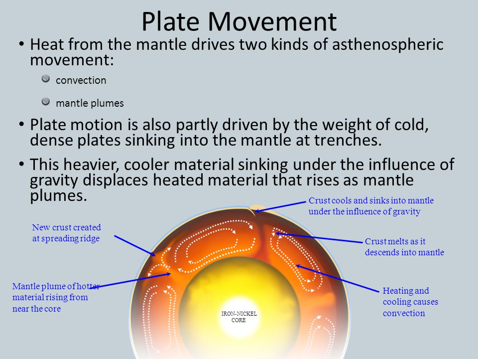 Plate Movement Heat from the mantle drives two kinds of asthenospheric movement: convection. mantle plumes.