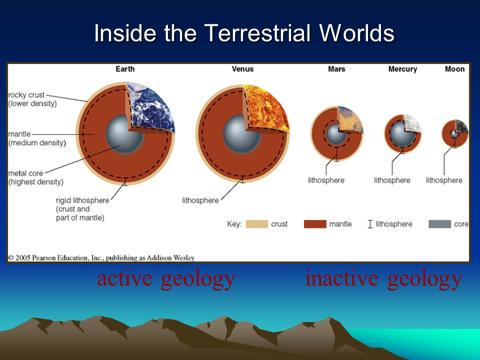 Inside the Terrestrial Worlds
