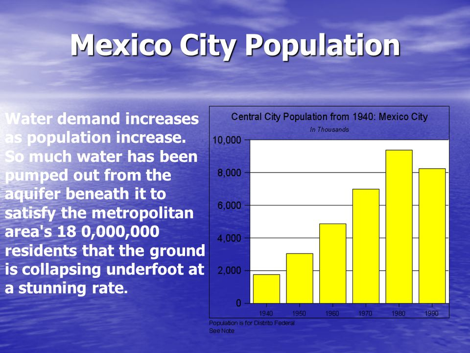 Mexico City Population