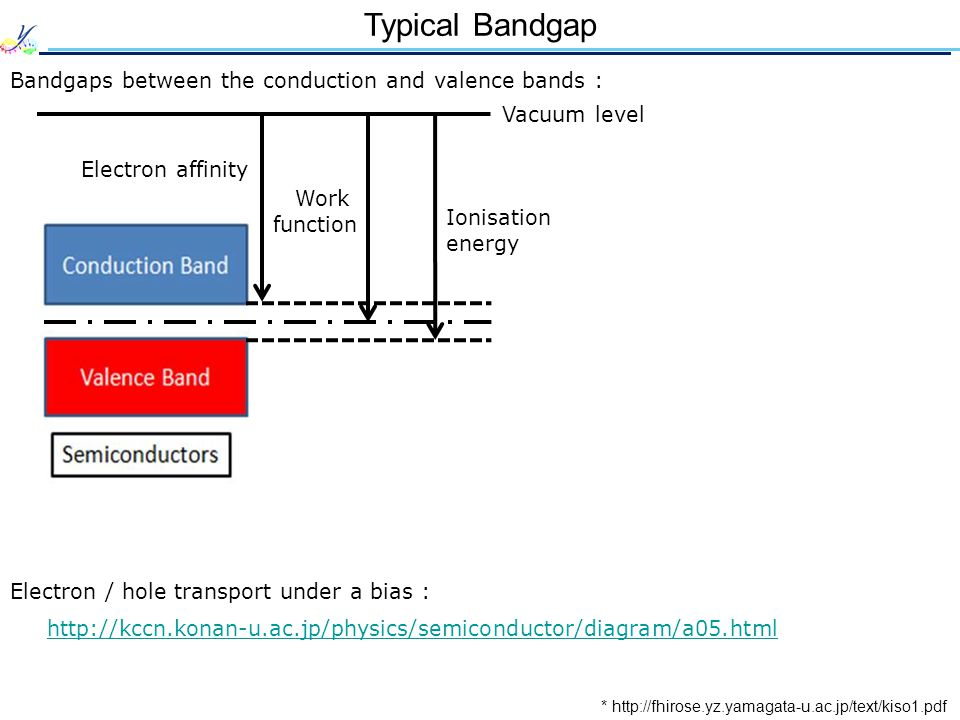 Typical Bandgap Bandgaps between the conduction and valence bands :