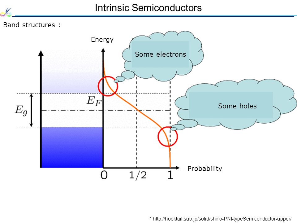 Intrinsic Semiconductors