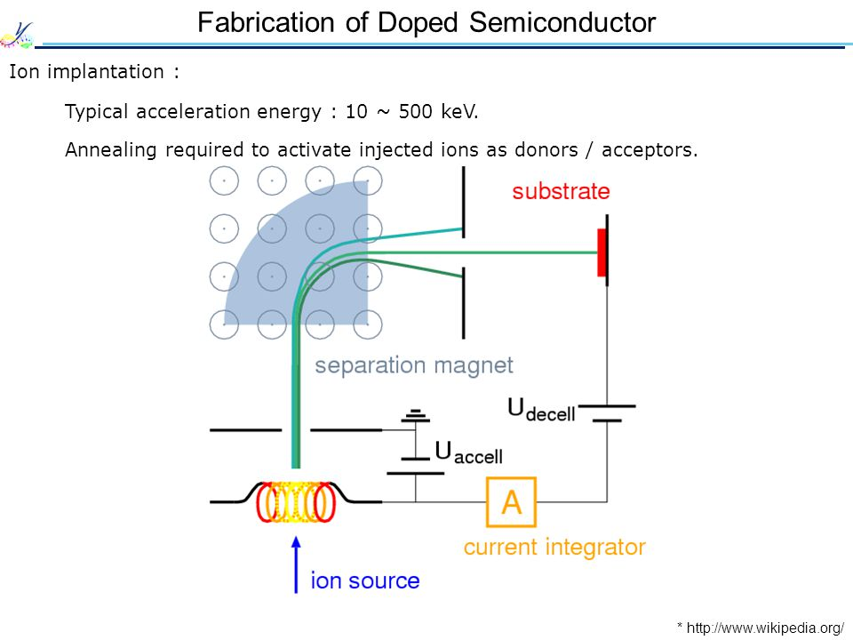 Fabrication of Doped Semiconductor