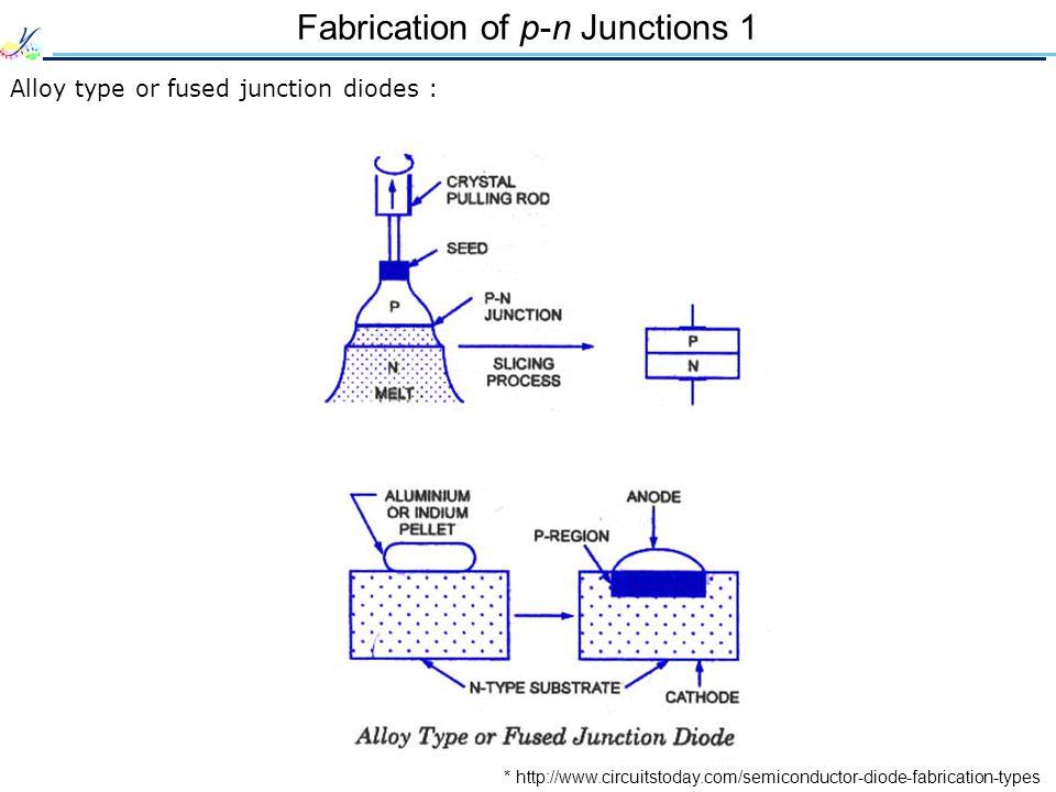 Fabrication of p-n Junctions 1