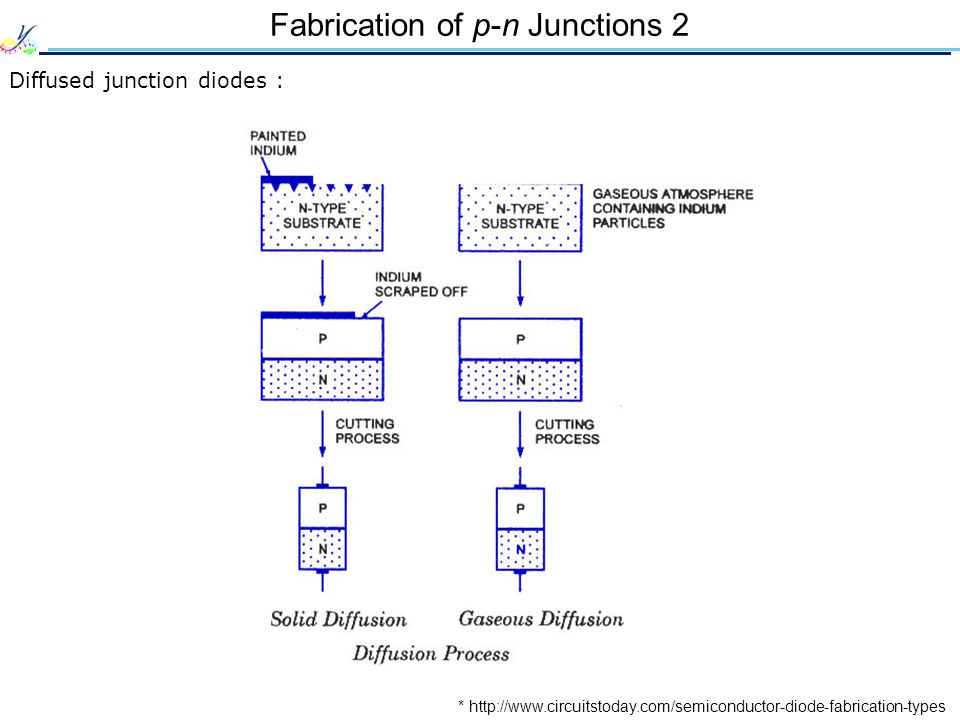 Fabrication of p-n Junctions 2