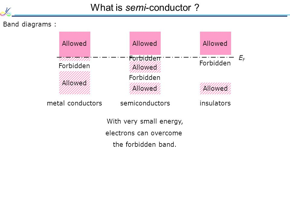 What is semi-conductor
