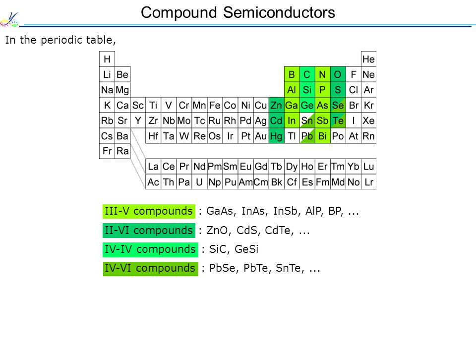 this page contains all about semiconductors periodic table - Au Periodic Table Wikipedia