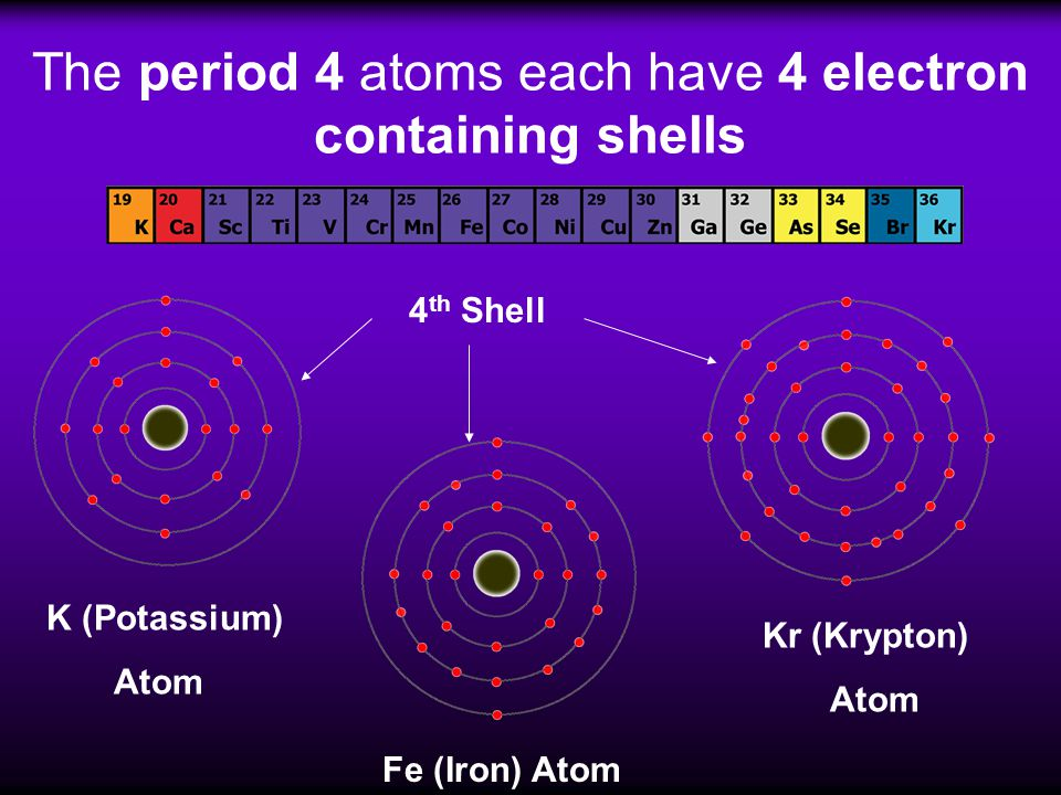 The period 4 atoms each have 4 electron containing shells