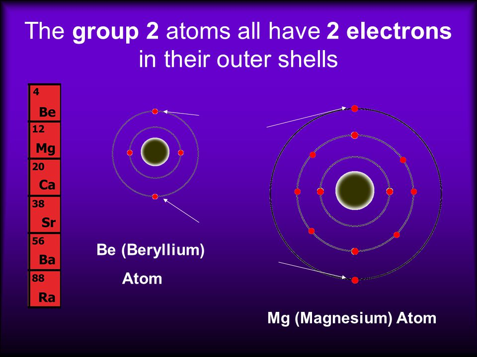 The group 2 atoms all have 2 electrons in their outer shells