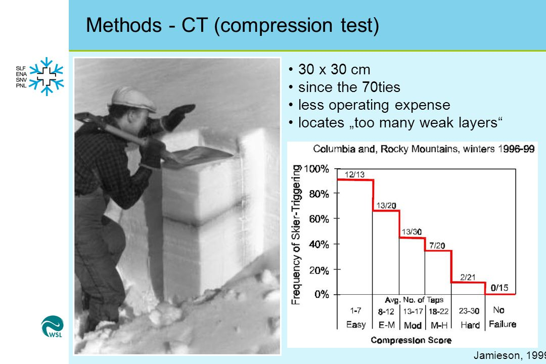 Methods - CT (compression test)