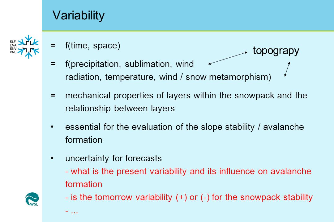 Variability topograpy = f(time, space)