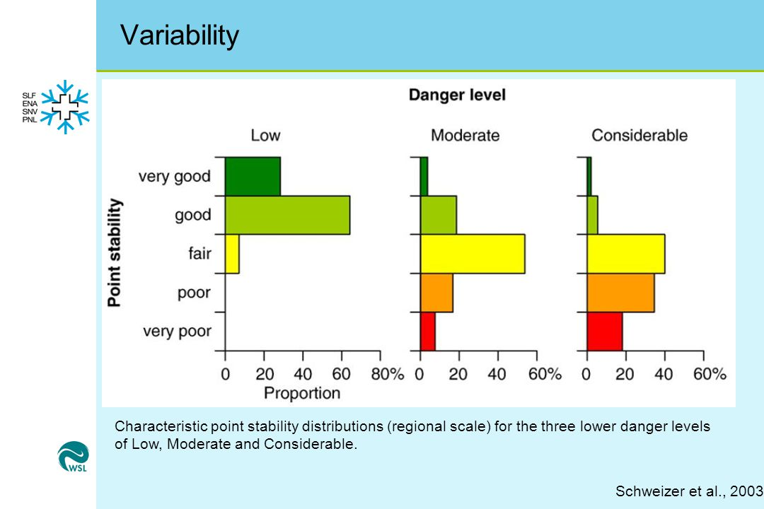 Variability Characteristic point stability distributions (regional scale) for the three lower danger levels of Low, Moderate and Considerable.