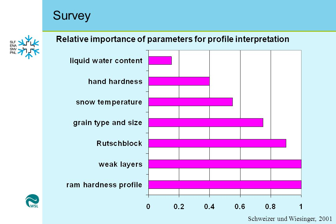 Survey Relative importance of parameters for profile interpretation