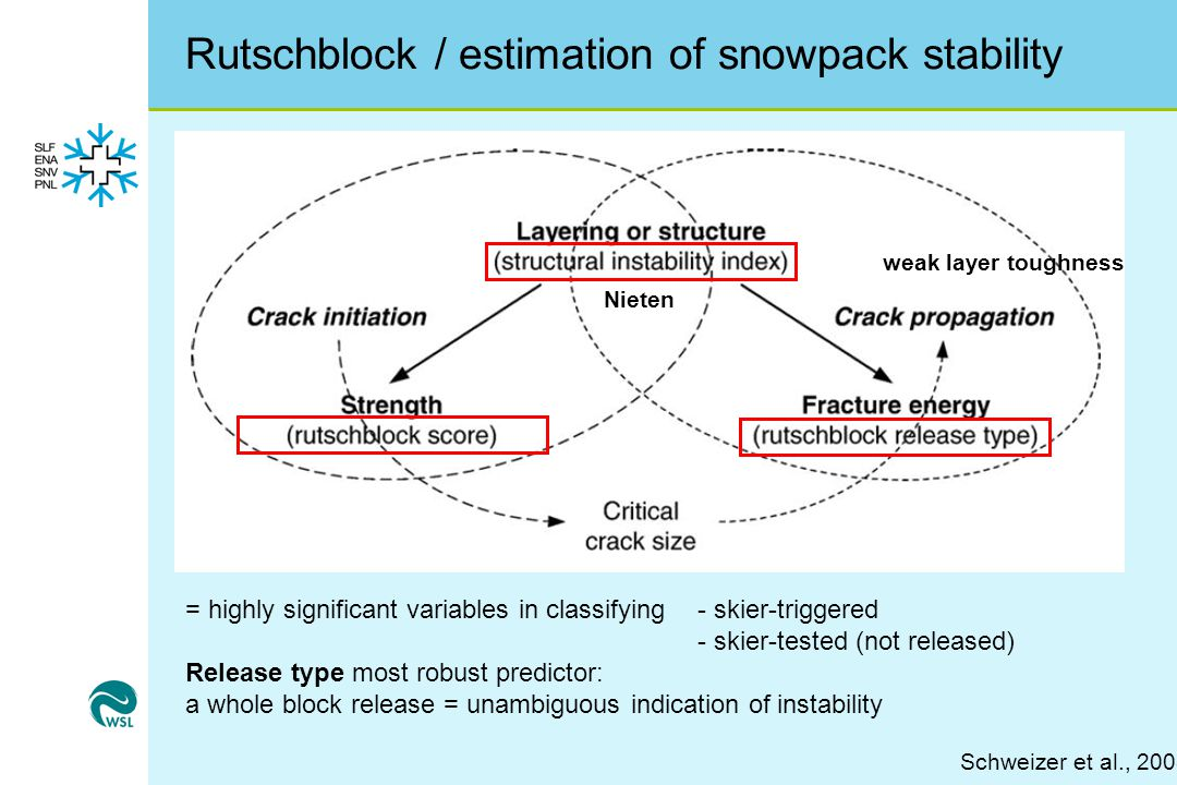 Rutschblock / estimation of snowpack stability