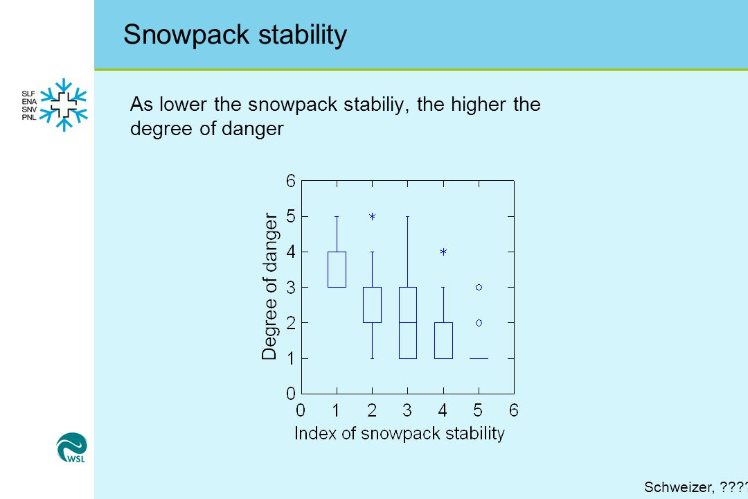 Snowpack stability As lower the snowpack stabiliy, the higher the degree of danger Schweizer,