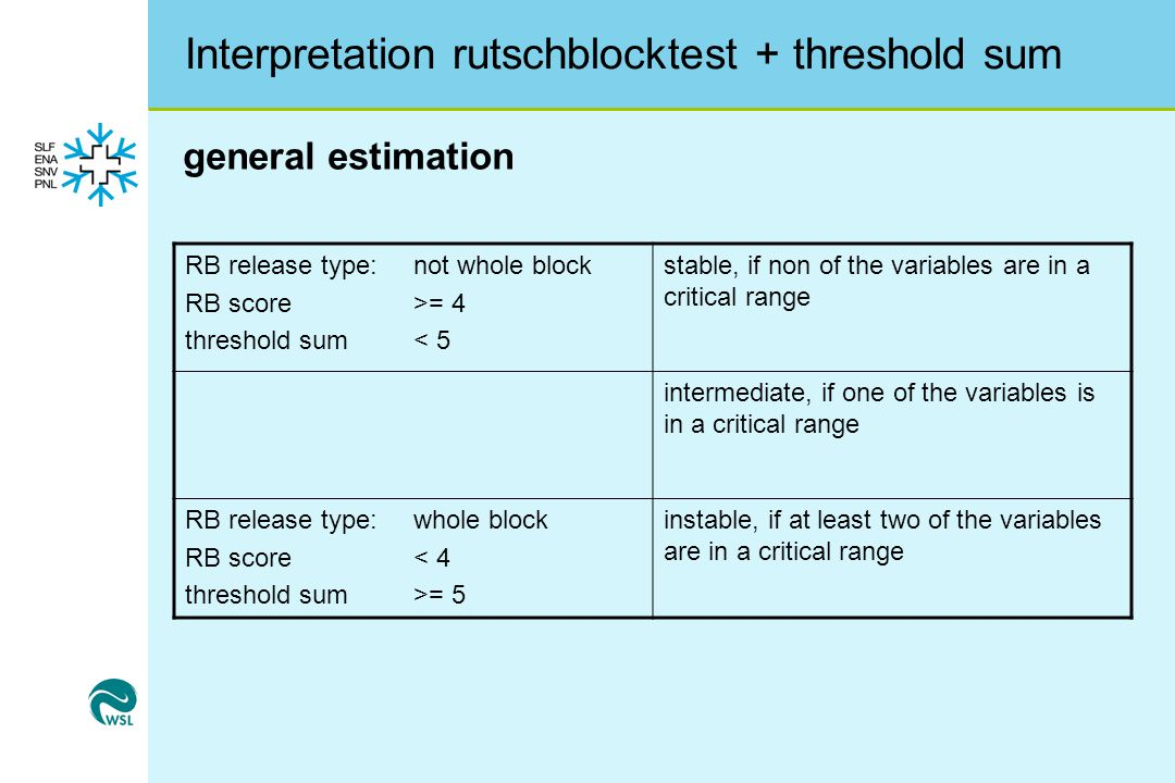 Interpretation rutschblocktest + threshold sum