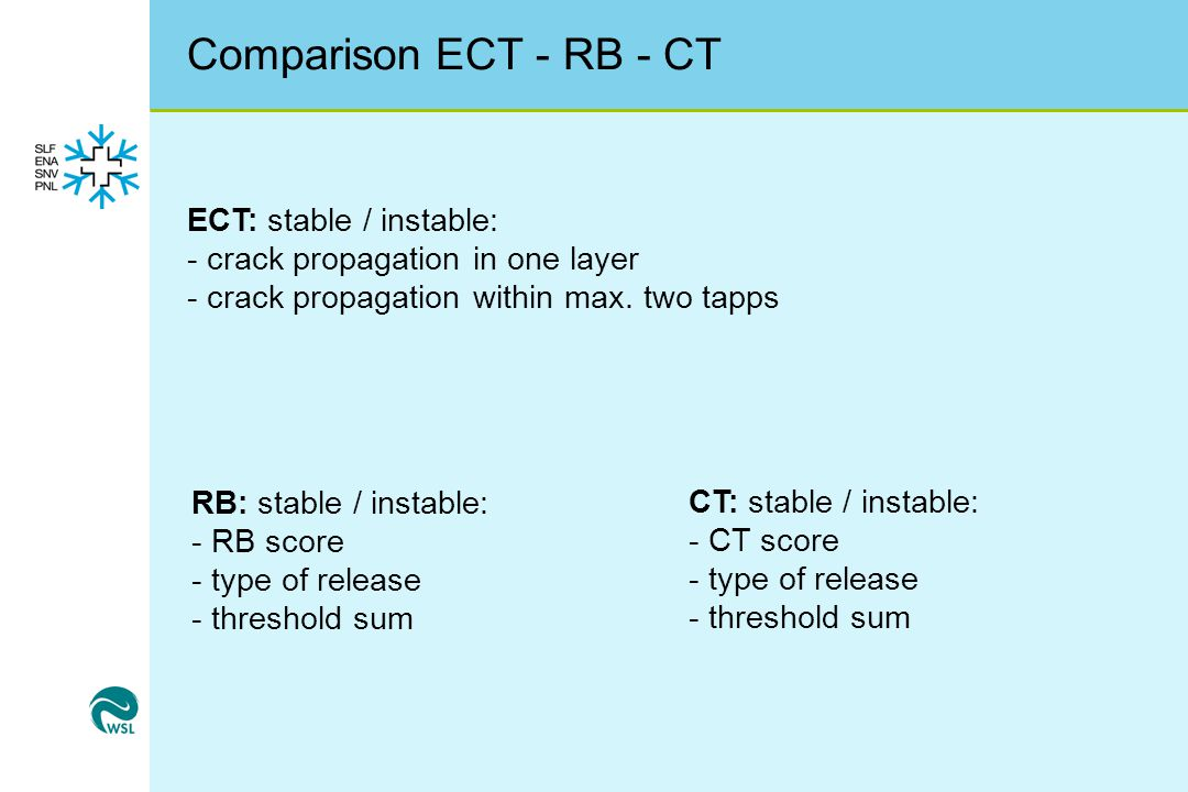Comparison ECT - RB - CT ECT: stable / instable: