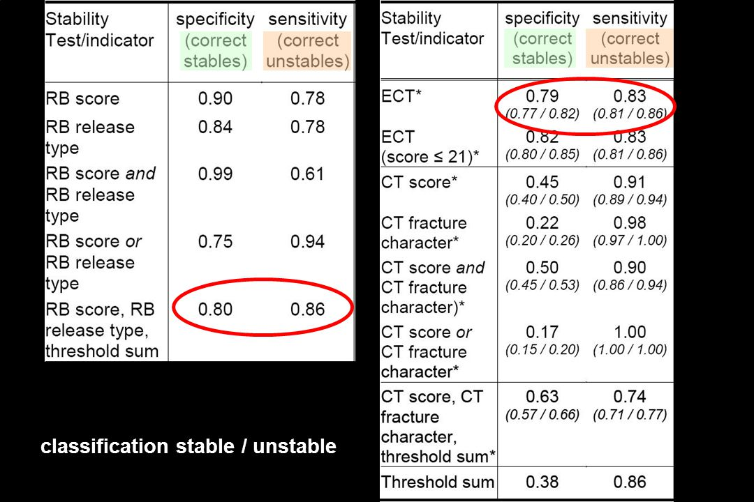 Vergleich ECT - RB - CT classification stable / unstable