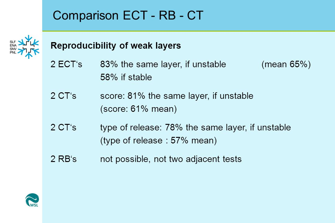 Comparison ECT - RB - CT Reproducibility of weak layers