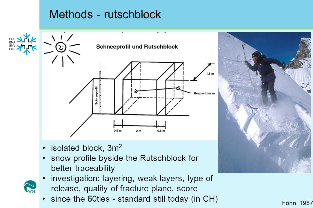Methods - rutschblock isolated block, 3m2