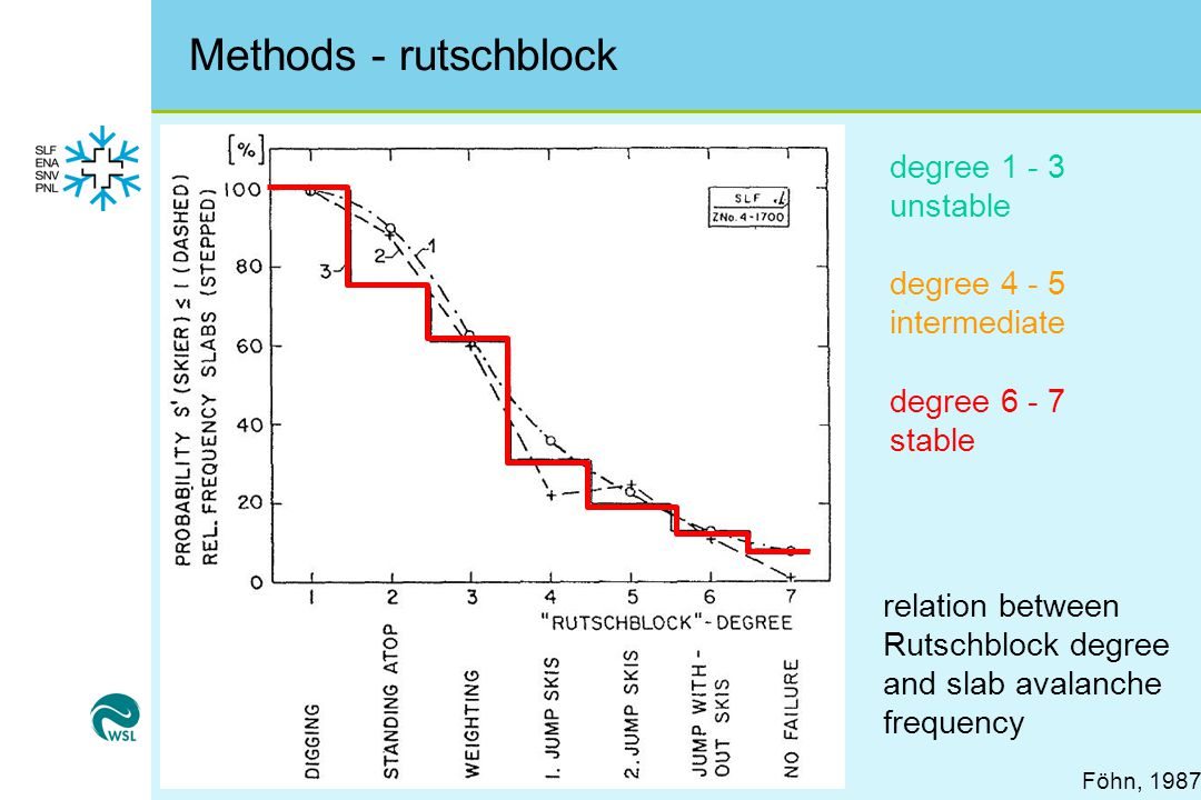 Methods - rutschblock degree 1 - 3 unstable degree 4 - 5