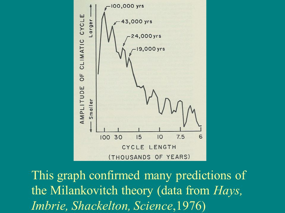 This graph confirmed many predictions of the Milankovitch theory (data from Hays, Imbrie, Shackelton, Science,1976)