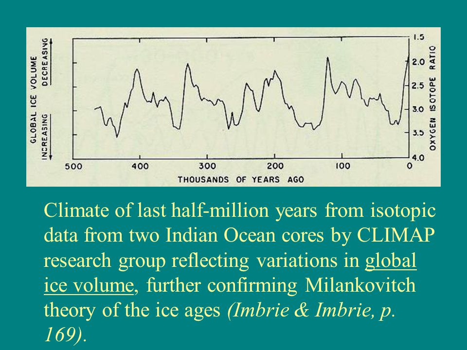 Climate of last half-million years from isotopic data from two Indian Ocean cores by CLIMAP research group reflecting variations in global ice volume, further confirming Milankovitch theory of the ice ages (Imbrie & Imbrie, p.