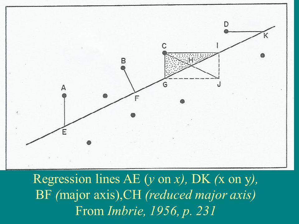 Regression lines AE (y on x), DK (x on y),