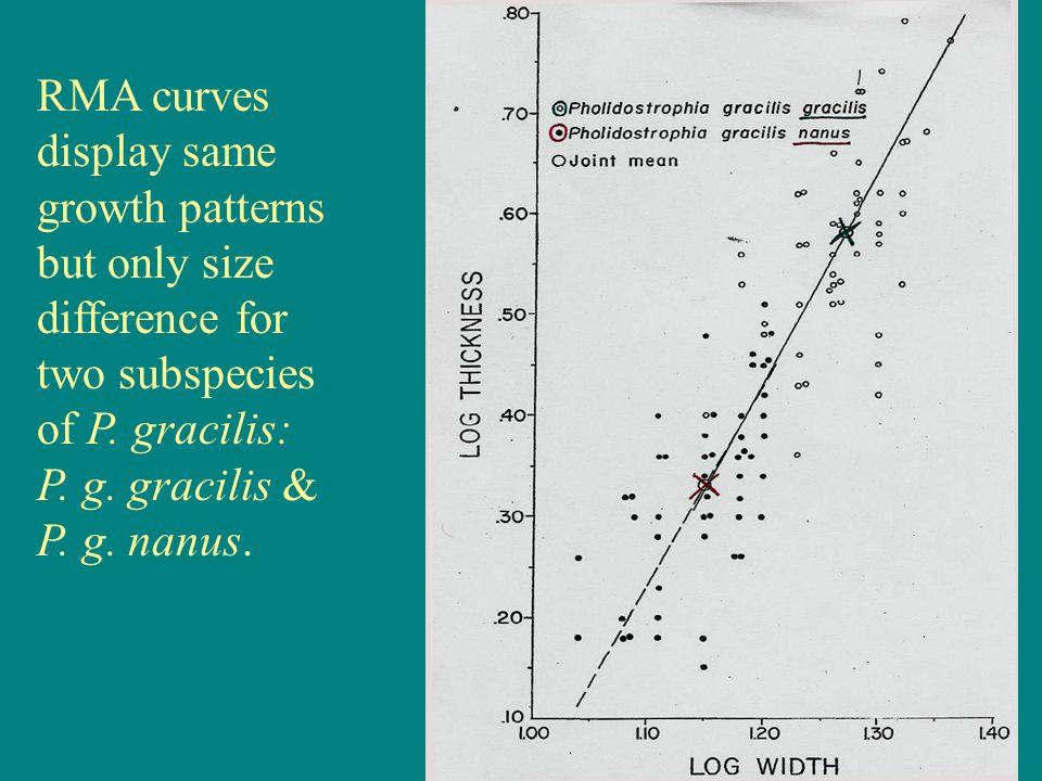 RMA curves display same growth patterns