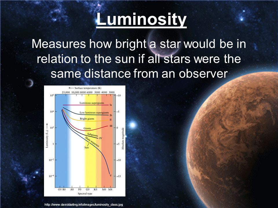 Luminosity Measures how bright a star would be in relation to the sun if all stars were the same distance from an observer.