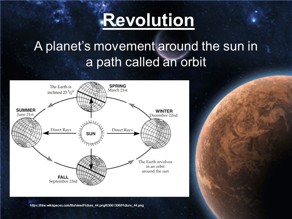 A planet's movement around the sun in a path called an orbit