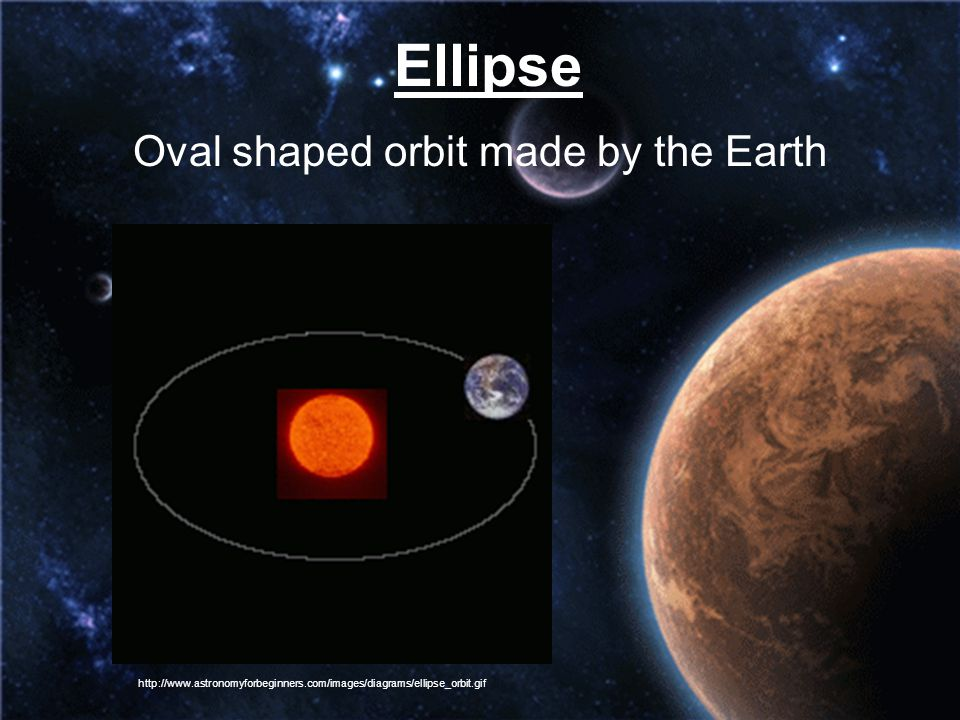 Oval shaped orbit made by the Earth