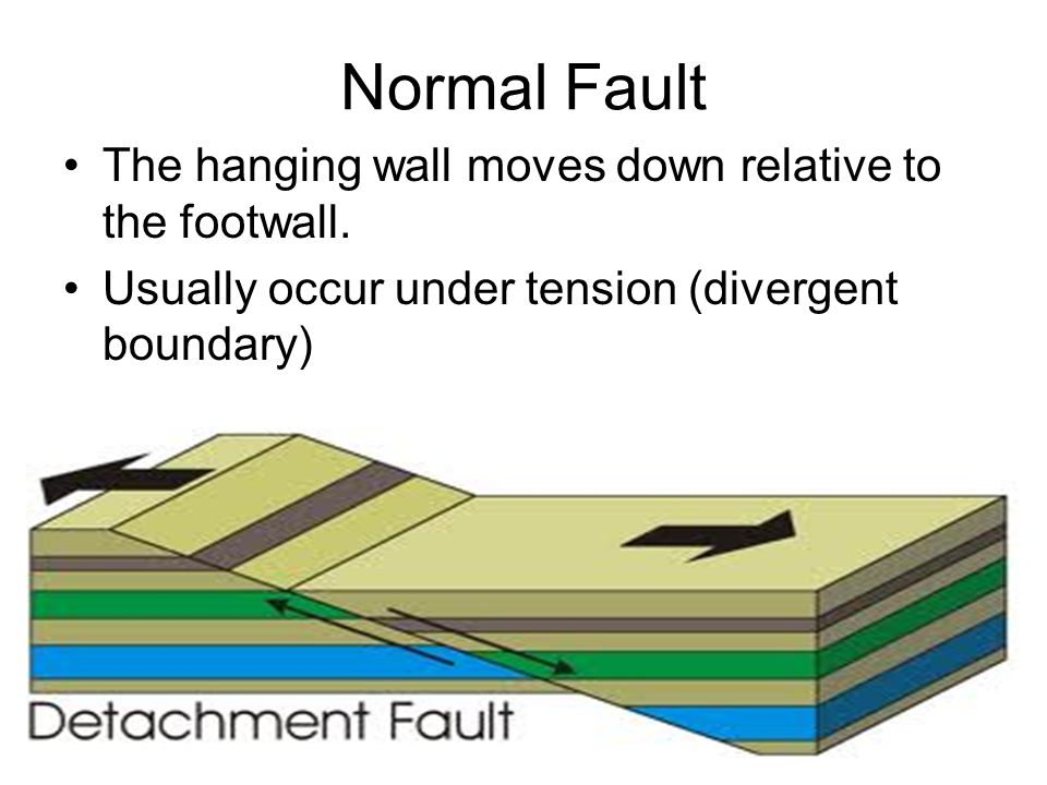 Normal Fault The hanging wall moves down relative to the footwall.