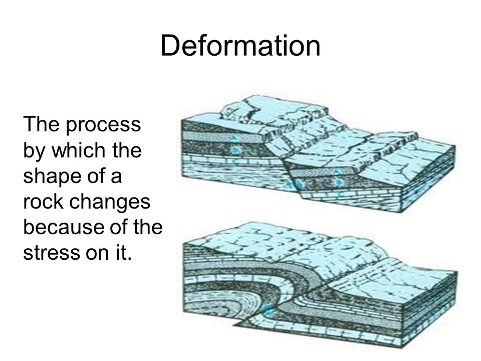 Deformation The process by which the shape of a rock changes because of the stress on it.