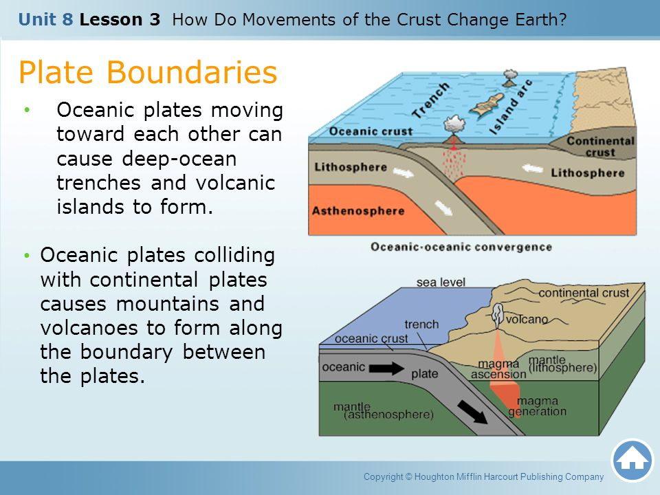 Unit 8 Lesson 3 How Do Movements of the Crust Change Earth