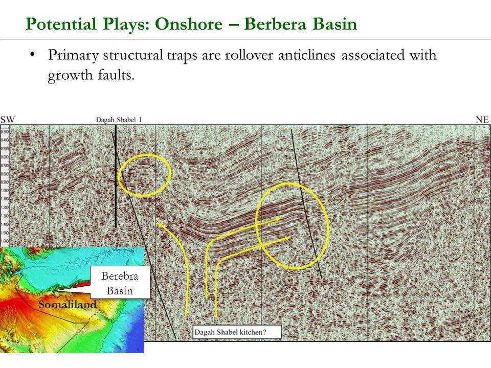 Potential Plays: Onshore – Berbera Basin