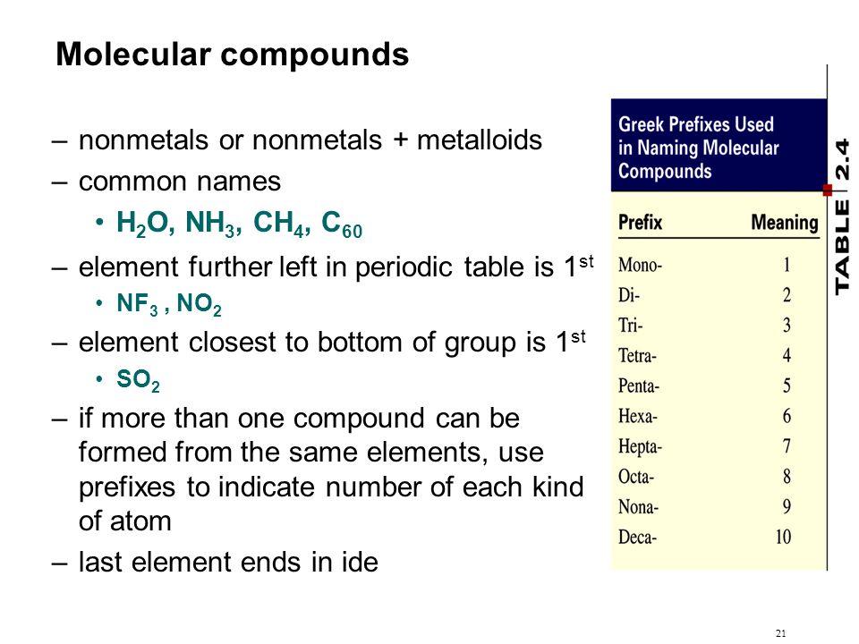 Molecular compounds nonmetals or nonmetals + metalloids common names