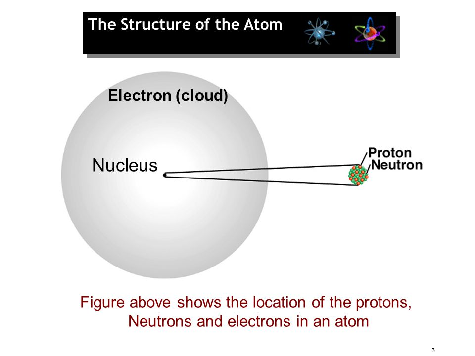 Nucleus The Structure of the Atom Electron (cloud)