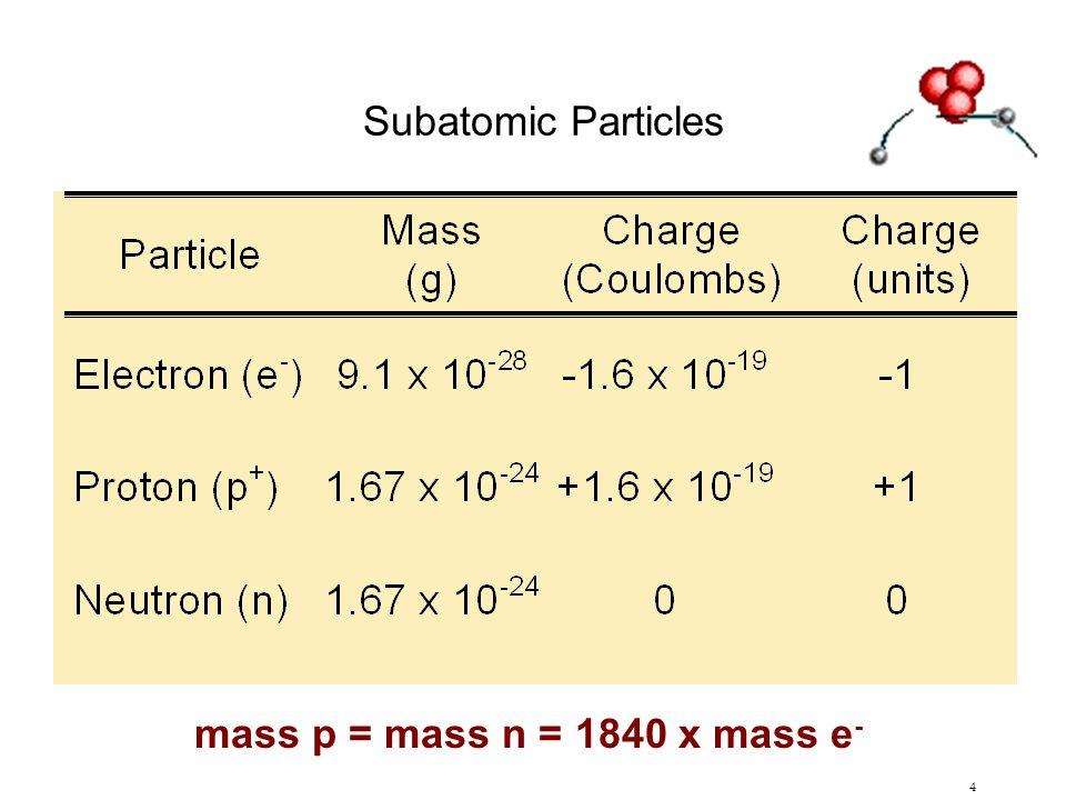 Subatomic Particles mass p = mass n = 1840 x mass e-