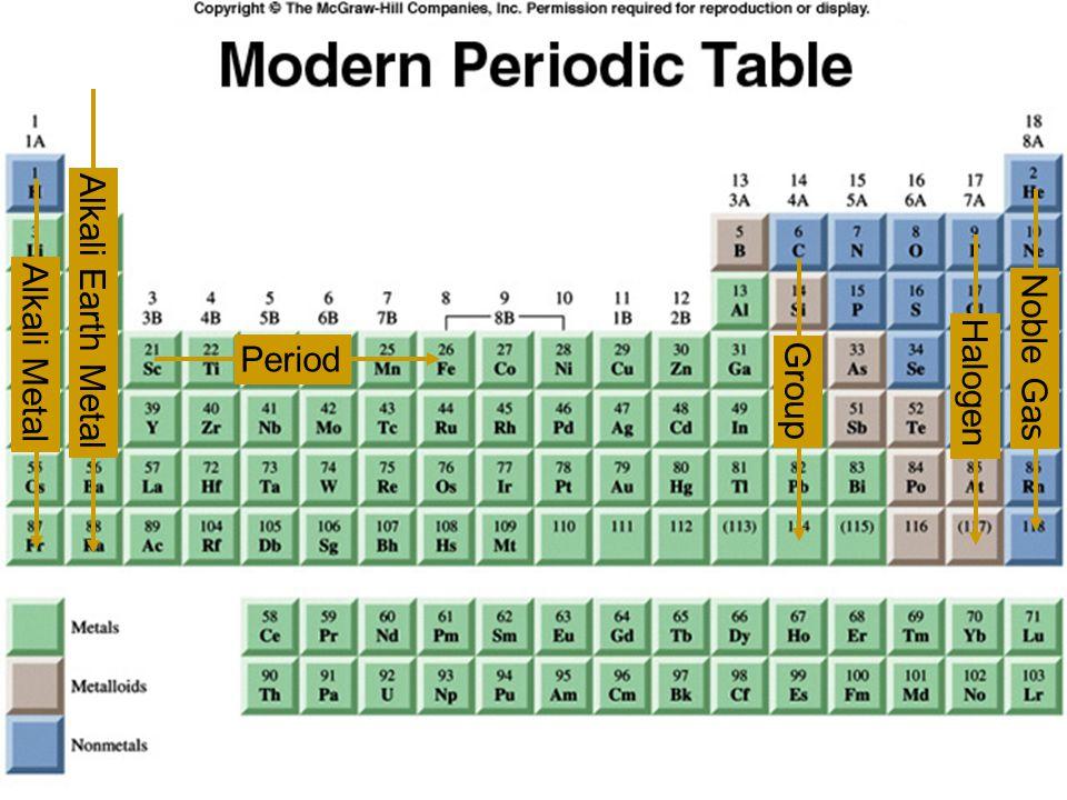 Alkali Earth Metal Noble Gas Halogen Alkali Metal Period Group