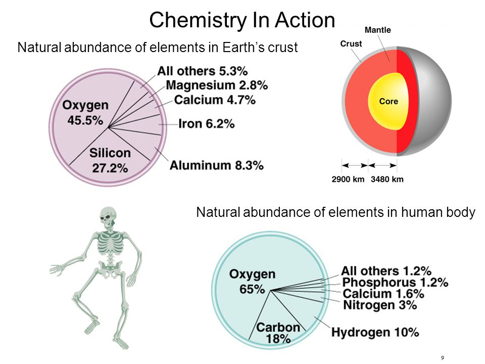 Chemistry In Action Natural abundance of elements in Earth's crust