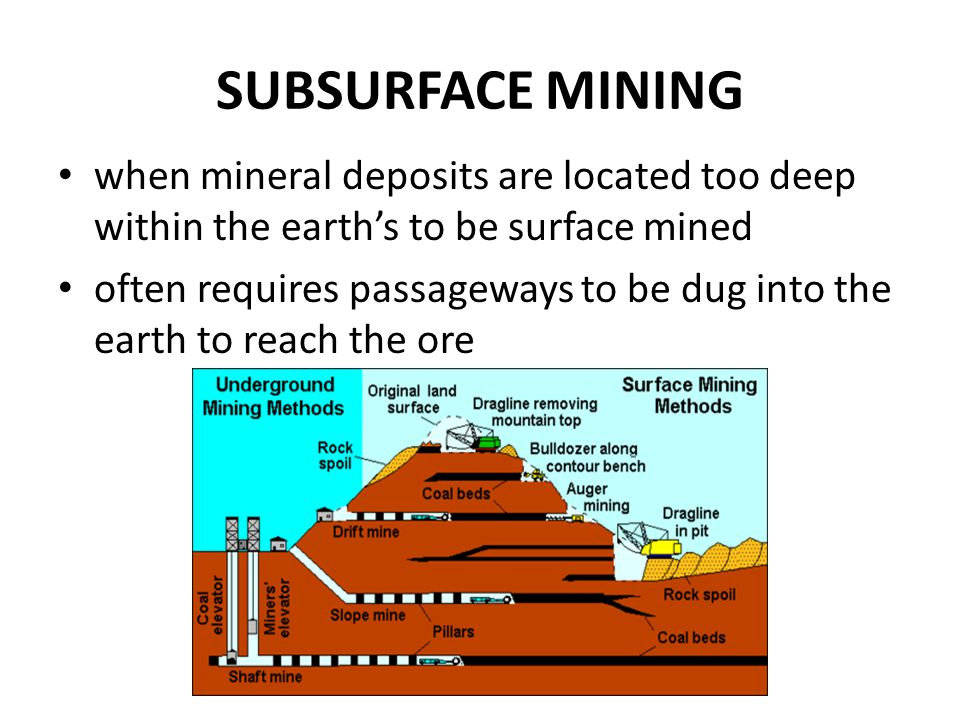 SUBSURFACE MINING when mineral deposits are located too deep within the earth's to be surface mined.
