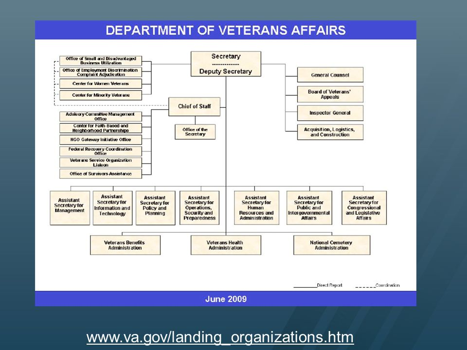 This is an organizational chart for the Department of Veterans Affairs, which depicts the location of the various offices, programs and administrative functions. We will be focusing this presentation on the three branches of VA - Veterans Health Administration, Veterans Benefits Administration and the National Cemetery Administration. The information provided in this presentation merely offers a broad overview of these very complex branches of VA and the benefits each provides. Additional general information may be found at each of their websites (see resources slide at the end of this presentation). More specific information as well as local interpretation should be obtained from VA facilities, State Departments of Veterans Affairs, County Veterans Service Officers (every state has VSOs and there are usually officers in each county), and Veterans Service Organizations such as the American Legion, Veterans of Foreign Wars, Disabled American Vets, etc.