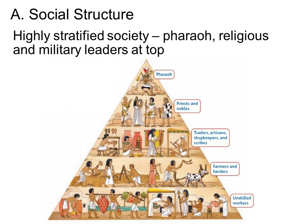 A. Social Structure Highly stratified society – pharaoh, religious and military leaders at top