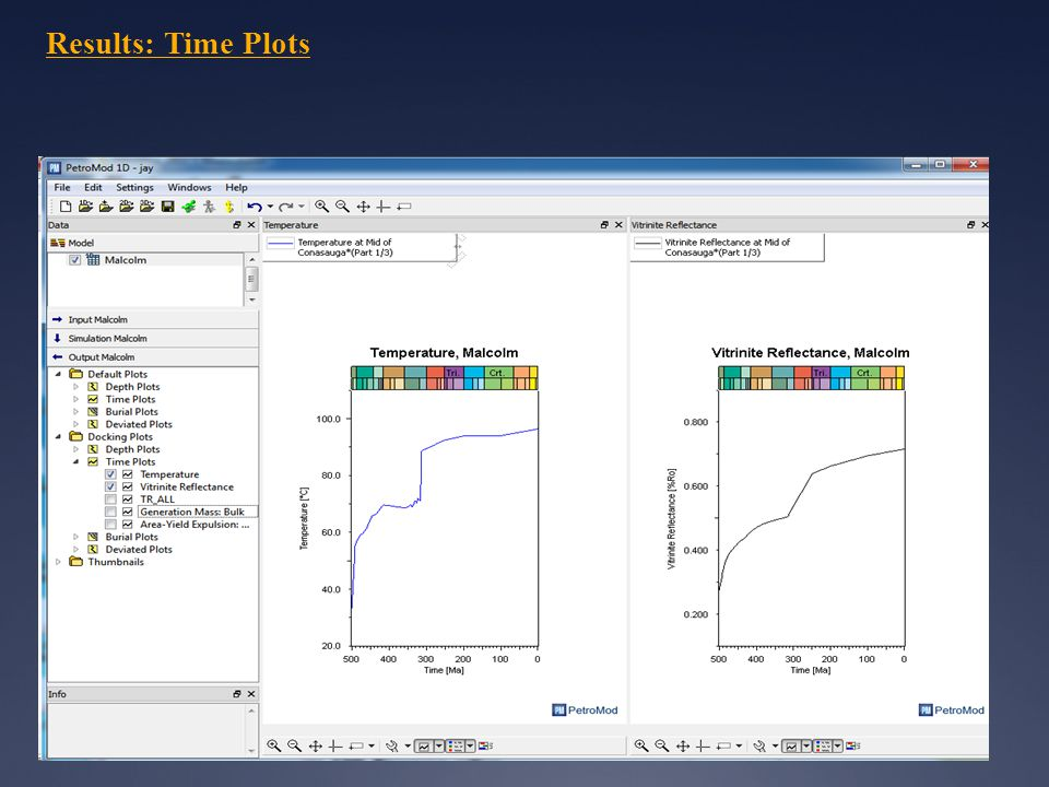 Results: Time Plots