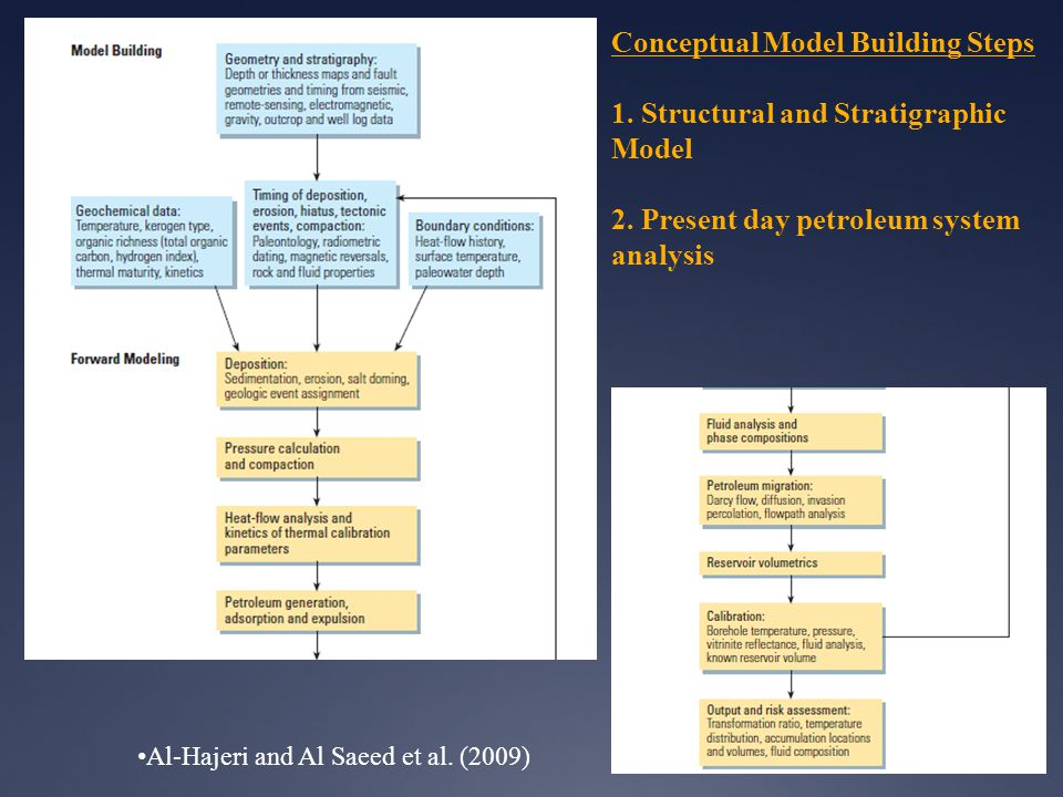 Conceptual Model Building Steps 1. Structural and Stratigraphic Model 2. Present day petroleum system analysis
